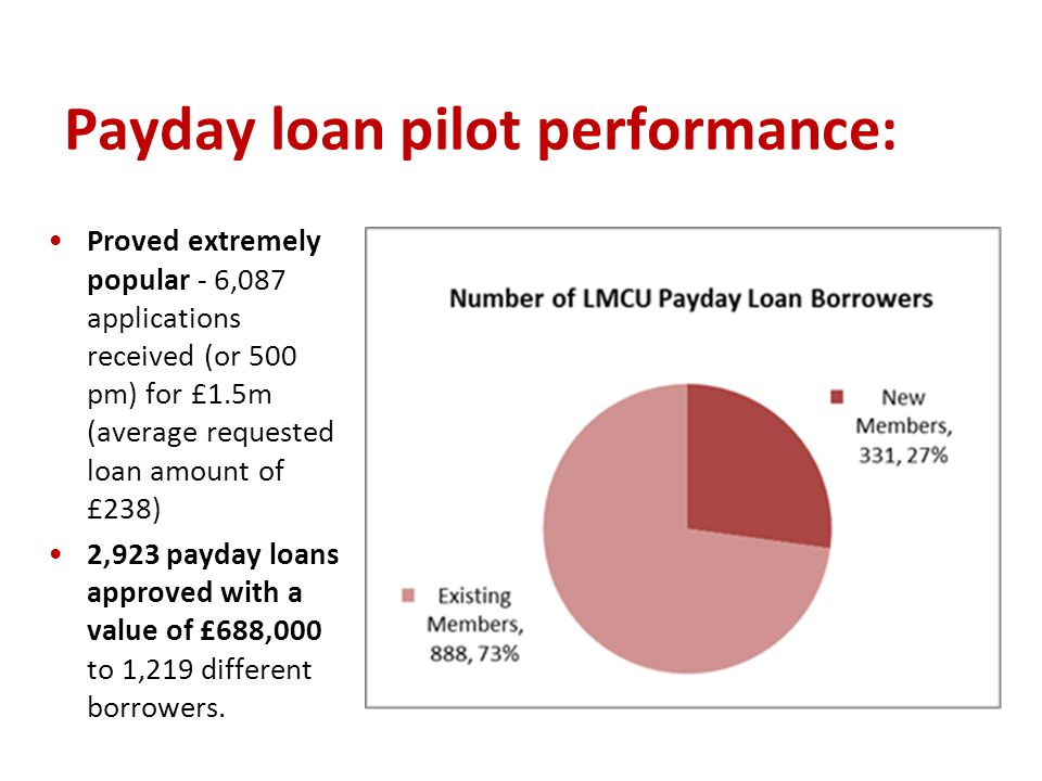 Payday loan pilot performance: Proved extremely popular - 6,087 applications received (or 500 pm) for £1.5m (average requested loan amount of £238) 2,923 payday loans approved with a value of £688,000 to 1,219 different borrowers.