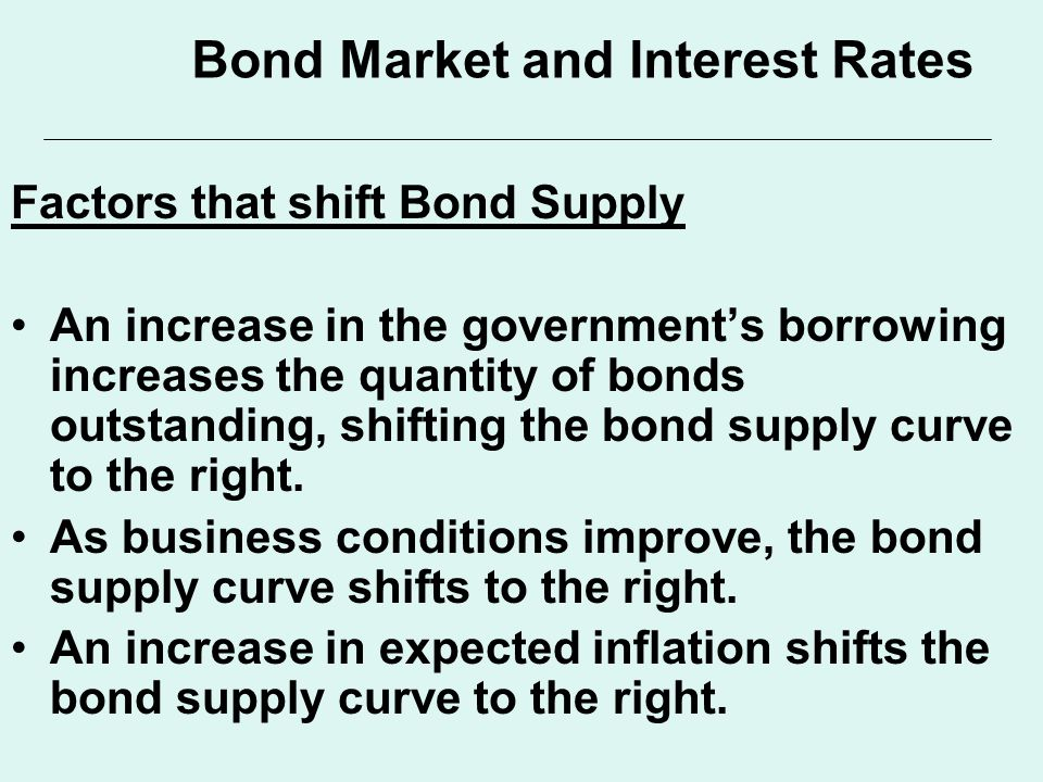 Factors that shift Bond Supply An increase in the government's borrowing increases the quantity of bonds outstanding, shifting the bond supply curve to the right.
