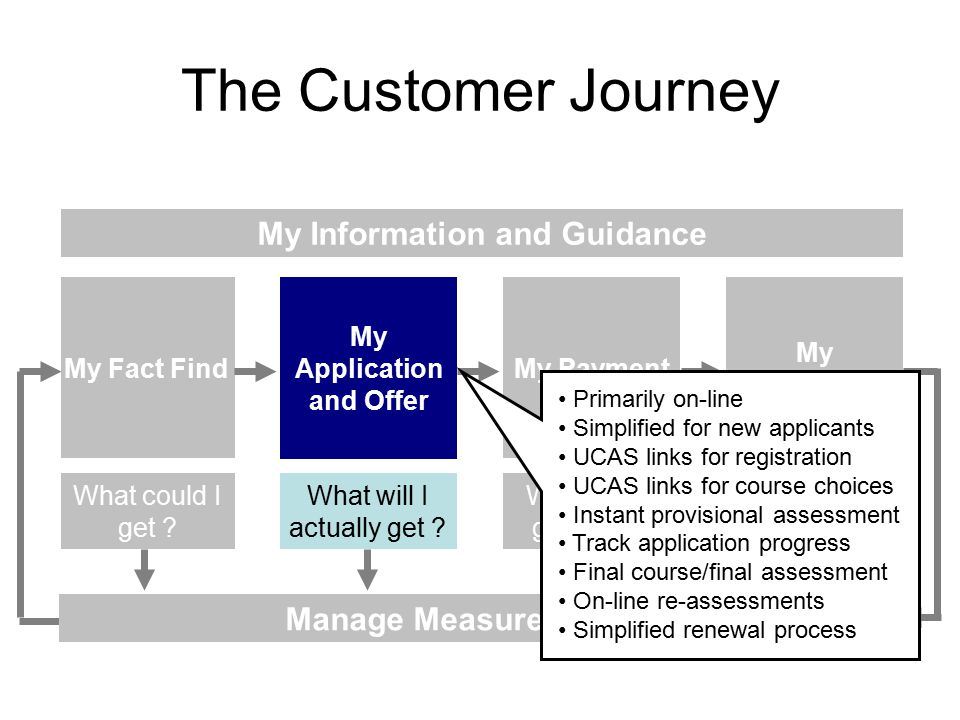 The Customer Journey Design My Information and Guidance My Application and Offer My Fact FindMy Payment My Repayment What will I actually get .