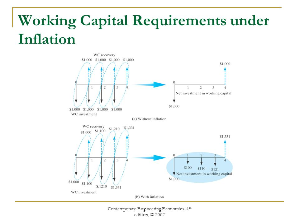 Contemporary Engineering Economics, 4 th edition, © 2007 Working Capital Requirements under Inflation
