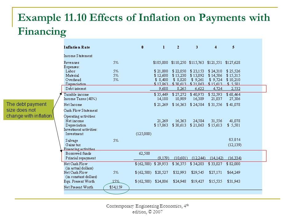 Contemporary Engineering Economics, 4 th edition, © 2007 The general inflation rate (f) is an average inflation rate based on the CPI.