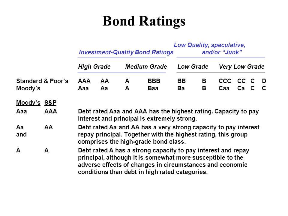 Bond Ratings Low Quality, speculative, Investment-Quality Bond Ratings and/or Junk High GradeMedium GradeLow GradeVery Low Grade Standard & Poor'sAAAAAABBBBBBCCCCCCD Moody'sAaaAaABaaBaBCaaCaCC Moody'sS&P AaaAAADebt rated Aaa and AAA has the highest rating.