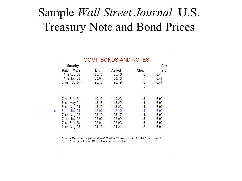 Sample Wall Street Journal U.S. Treasury Note and Bond Prices GOVT.