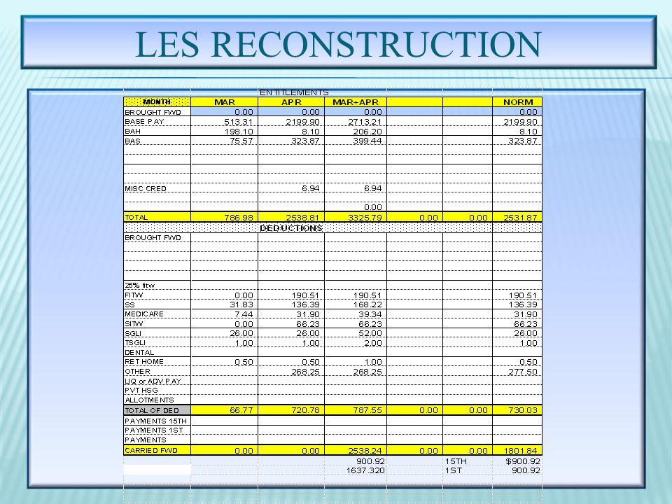 LES RECONSTRUCTION