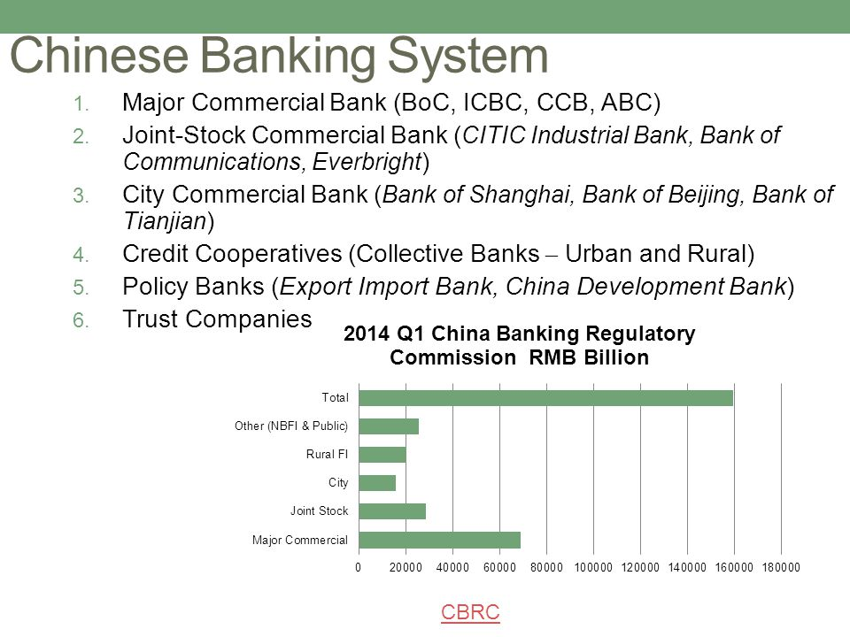 Chinese Banking System 1. Major Commercial Bank (BoC, ICBC, CCB, ABC) 2. Joint-Stock Commercial Bank ( CITIC Industrial Bank, Bank of Communications,