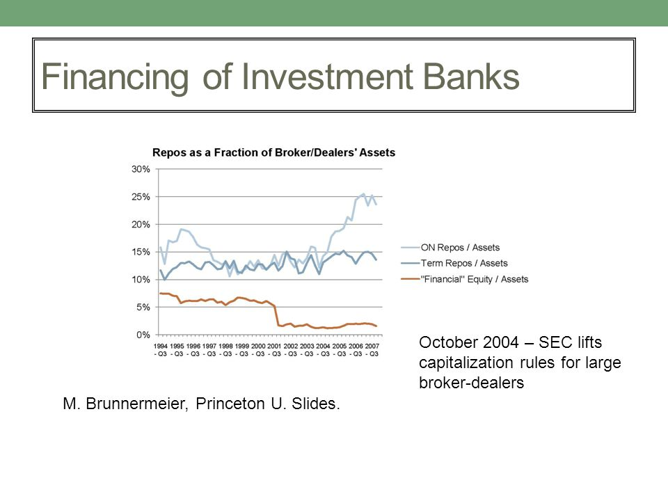 Financing of Investment Banks October 2004 – SEC lifts capitalization rules for large broker-dealers M. Brunnermeier, Princeton U. Slides.