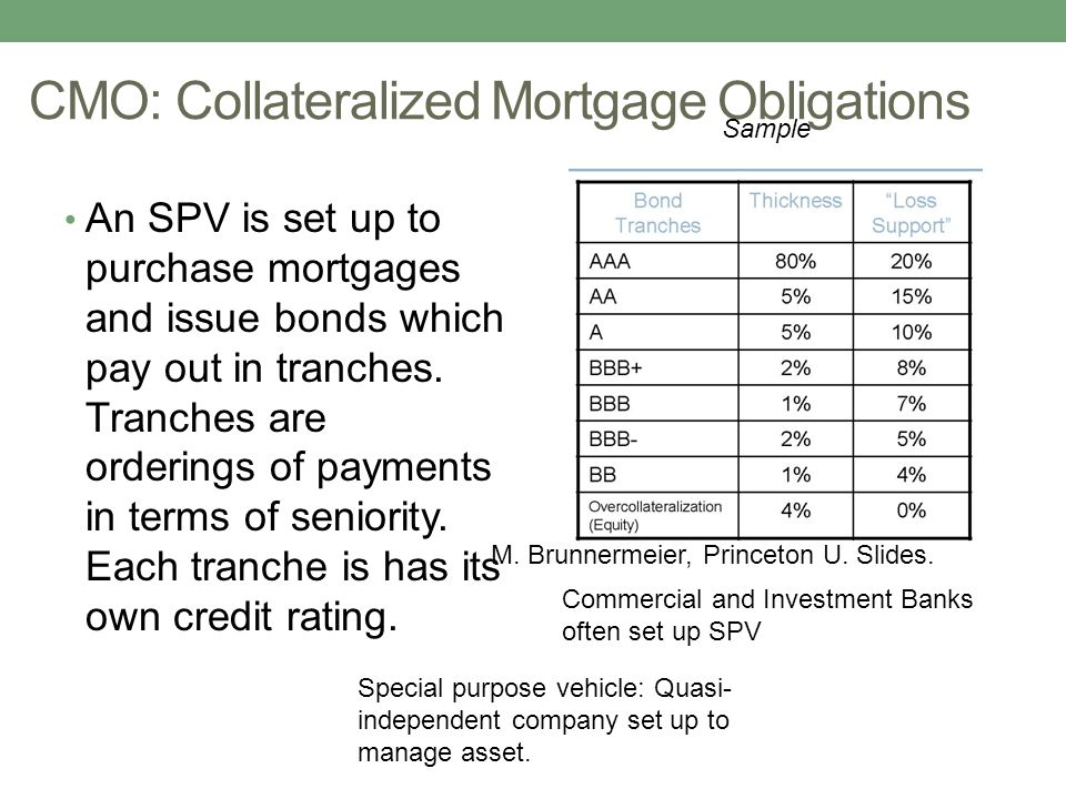 CMO: Collateralized Mortgage Obligations An SPV is set up to purchase mortgages and issue bonds which pay out in tranches. Tranches are orderings of p