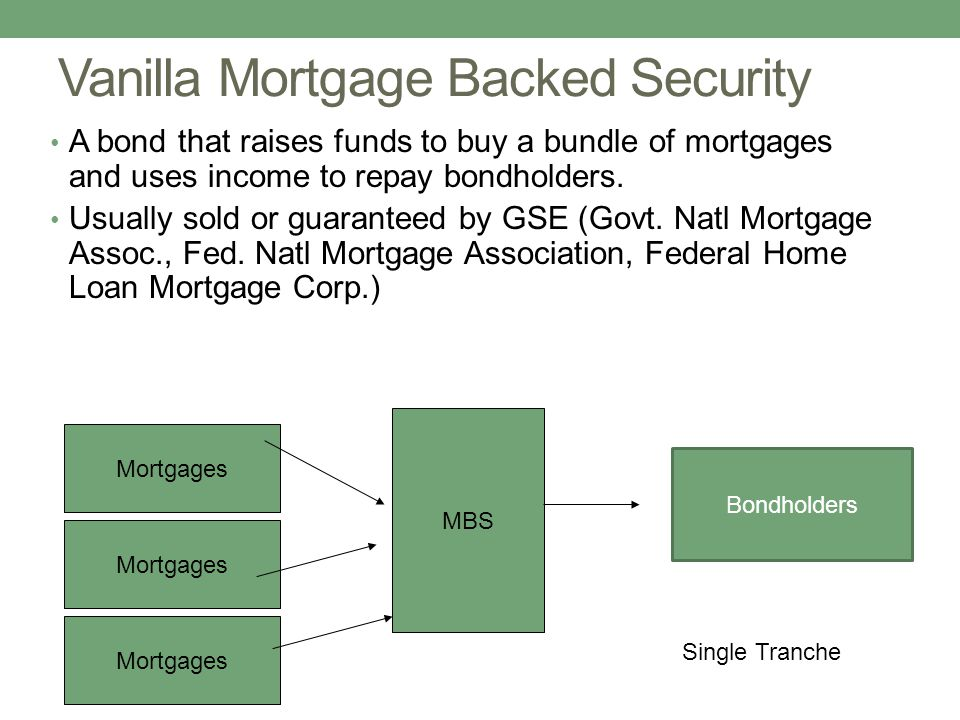 Vanilla Mortgage Backed Security A bond that raises funds to buy a bundle of mortgages and uses income to repay bondholders. Usually sold or guarantee