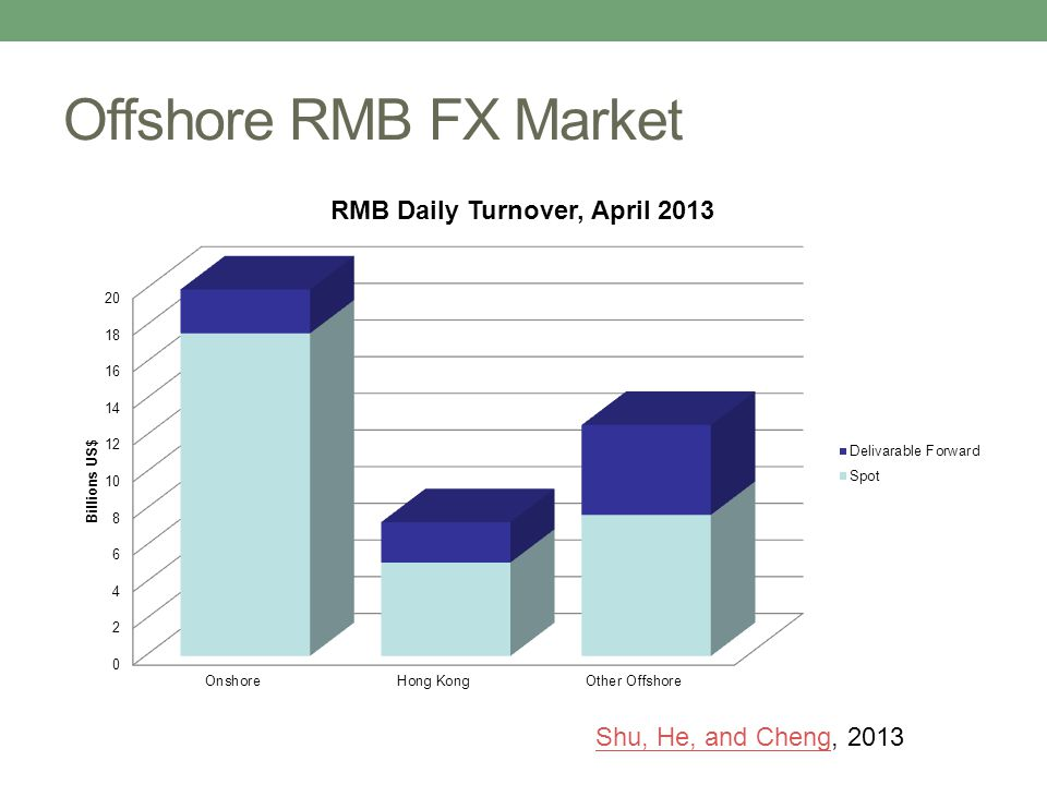 Offshore RMB FX Market Shu, He, and ChengShu, He, and Cheng, 2013