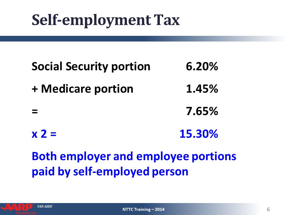 TAX-AIDE Self-employment Tax Social Security portion 6.20% + Medicare portion 1.45% = 7.65% x 2 = 15.30% Both employer and employee portions paid by s