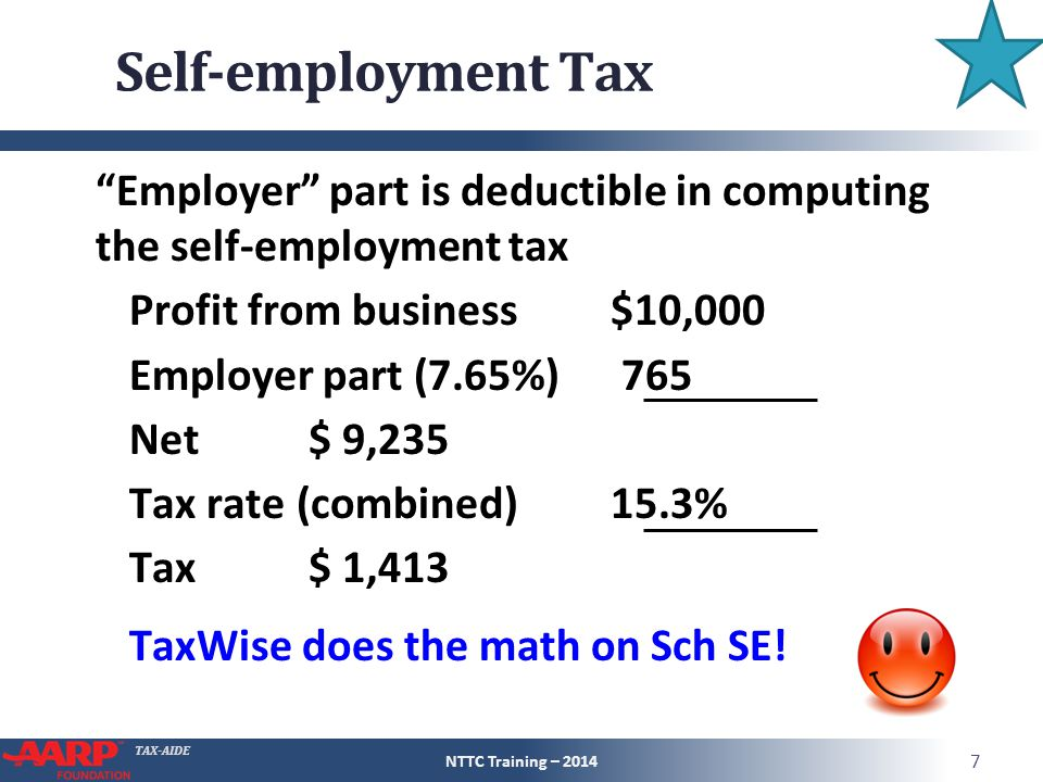 TAX-AIDE Self-employment Tax Employer part is deductible in computing the self-employment tax Profit from business$10,000 Employer part (7.65%) 765 Net $ 9,235 Tax rate (combined)15.3% Tax $ 1,413 TaxWise does the math on Sch SE.