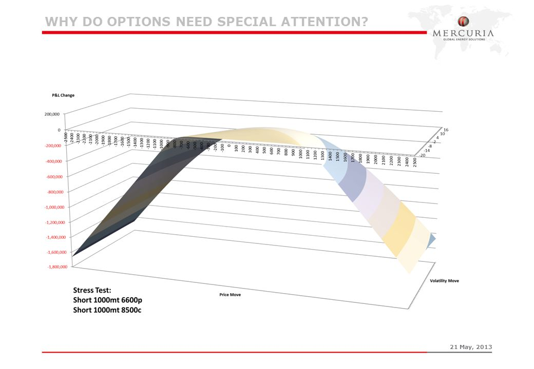 WHY DO OPTIONS NEED SPECIAL ATTENTION? 21 May, 2013