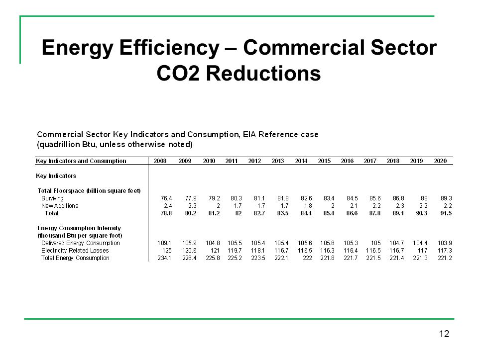 12 Energy Efficiency – Commercial Sector CO2 Reductions