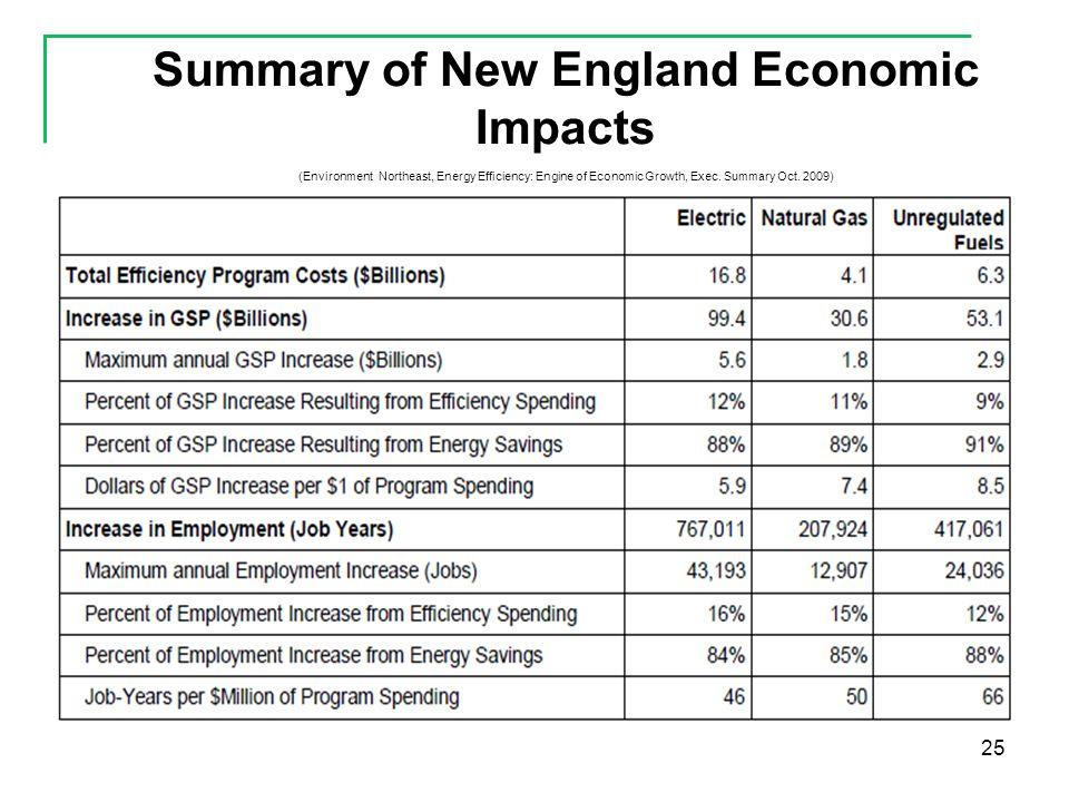 25 Summary of New England Economic Impacts (Environment Northeast, Energy Efficiency: Engine of Economic Growth, Exec.