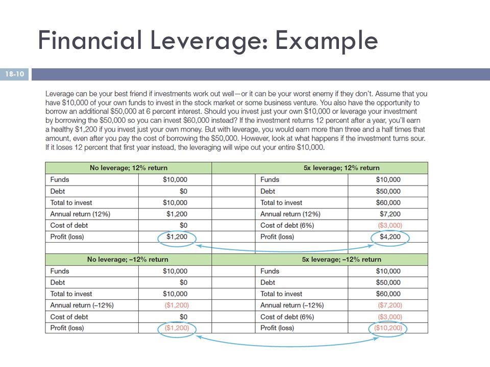 Financial Leverage: Example Copyright © 2013 Pearson Education, Inc. publishing as Prentice Hall 18-10