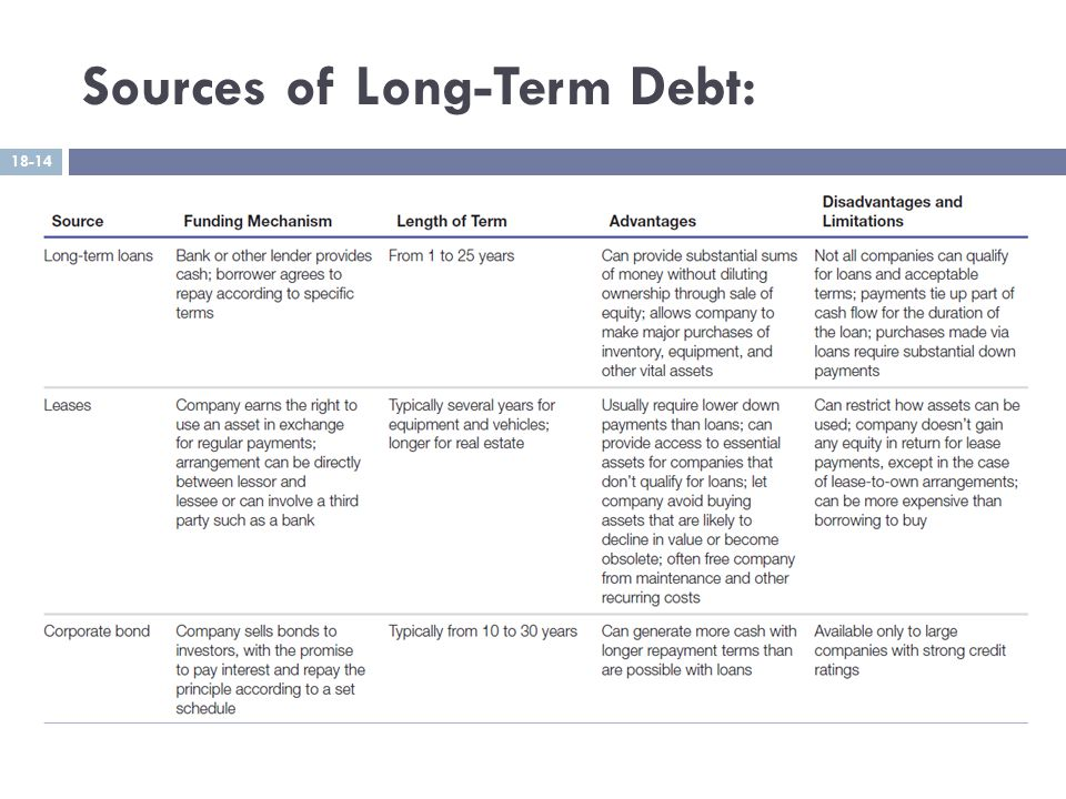 Sources of Long-Term Debt: 18-14