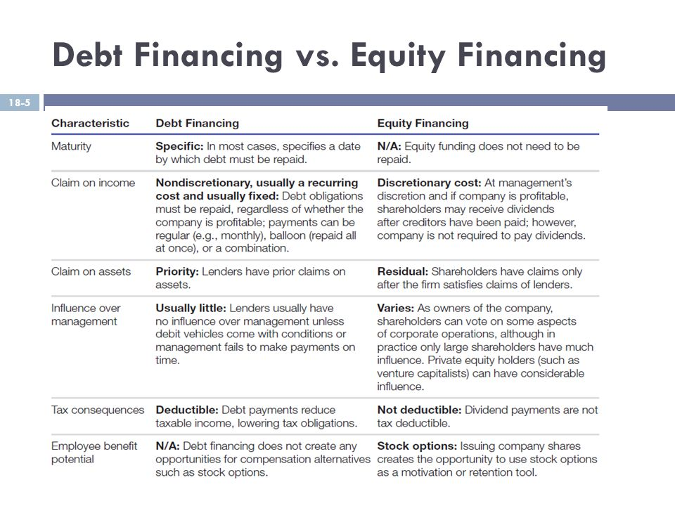 Debt Financing vs. Equity Financing 18-5