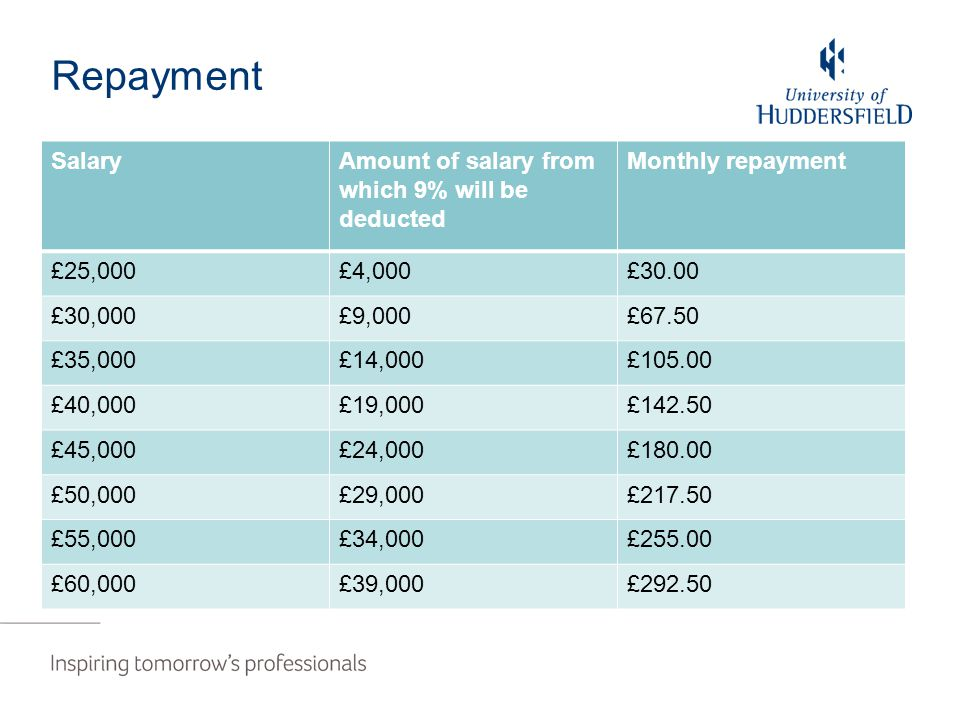Repayment SalaryAmount of salary from which 9% will be deducted Monthly repayment £25,000£4,000£30.00 £30,000£9,000£67.50 £35,000£14,000£105.00 £40,00