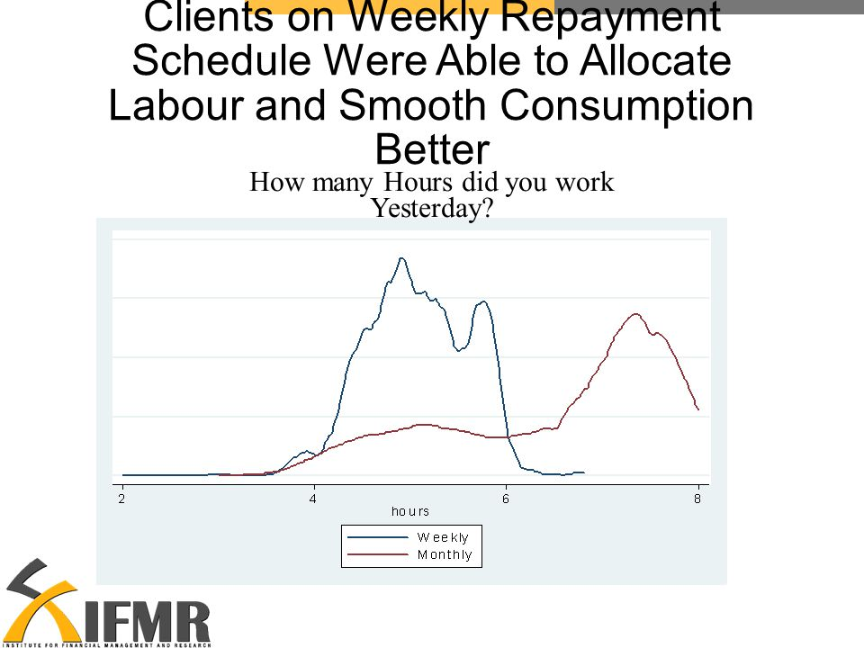 Clients on Weekly Repayment Schedule Were Able to Allocate Labour and Smooth Consumption Better How many Hours did you work Yesterday
