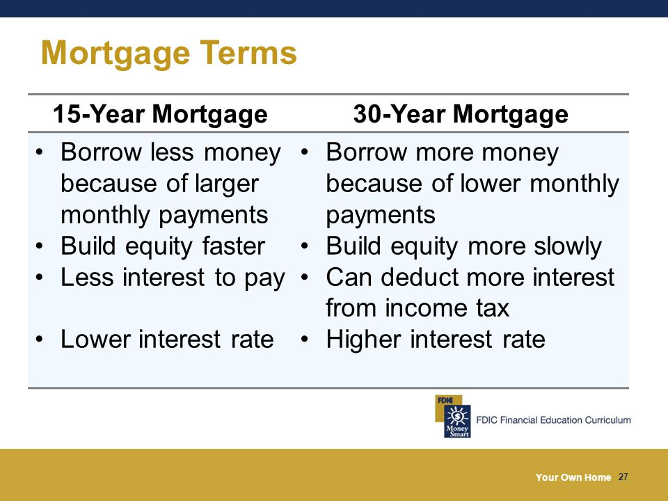 Your Own Home 27 Mortgage Terms 15-Year Mortgage30-Year Mortgage Borrow less money because of larger monthly payments Build equity faster Less interest to pay Lower interest rate Borrow more money because of lower monthly payments Build equity more slowly Can deduct more interest from income tax Higher interest rate