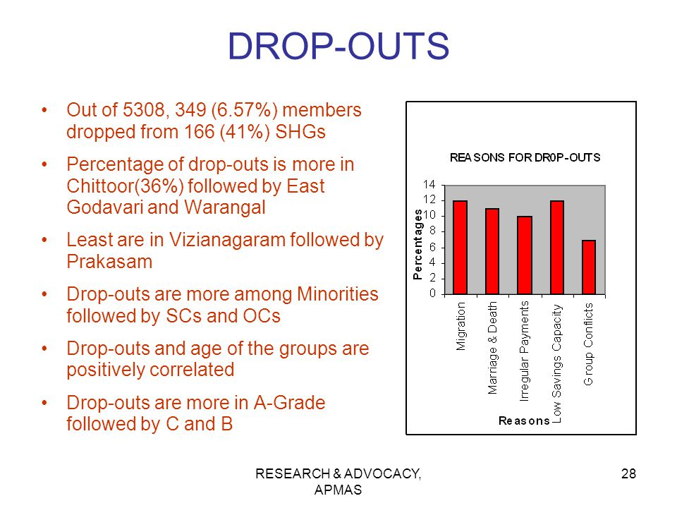 RESEARCH & ADVOCACY, APMAS 28 DROP-OUTS Out of 5308, 349 (6.57%) members dropped from 166 (41%) SHGs Percentage of drop-outs is more in Chittoor(36%)