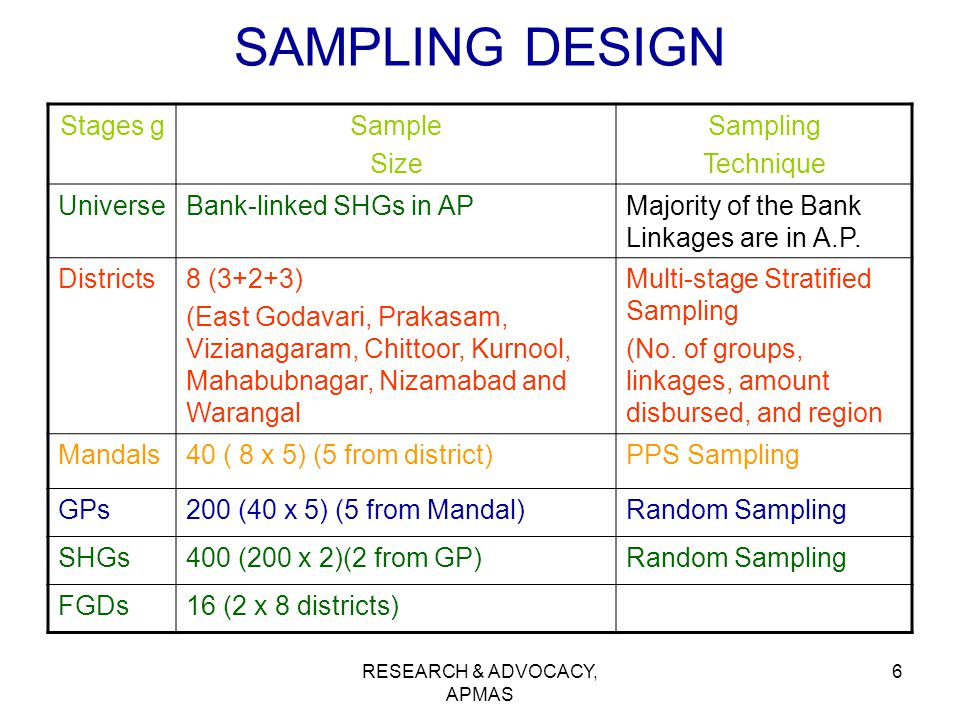RESEARCH & ADVOCACY, APMAS 6 SAMPLING DESIGN Stages gSample Size Sampling Technique UniverseBank-linked SHGs in APMajority of the Bank Linkages are in