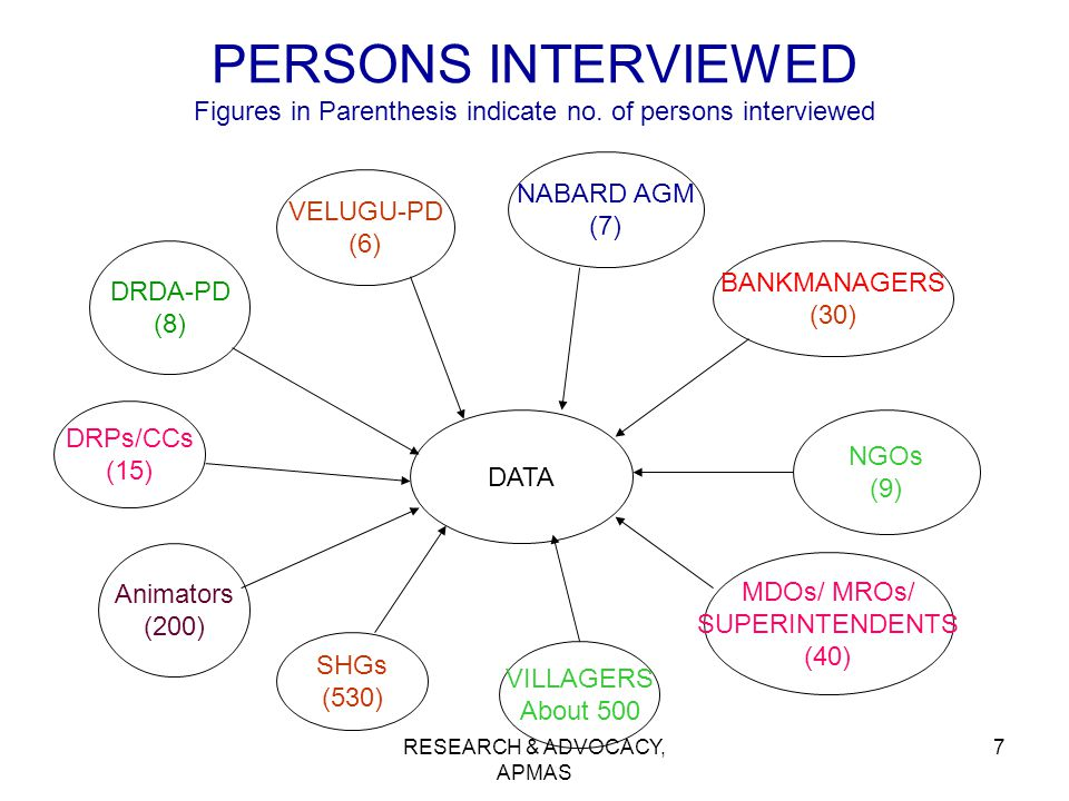 RESEARCH & ADVOCACY, APMAS 7 PERSONS INTERVIEWED Figures in Parenthesis indicate no. of persons interviewed DRDA-PD (8) BANKMANAGERS (30) Animators (2