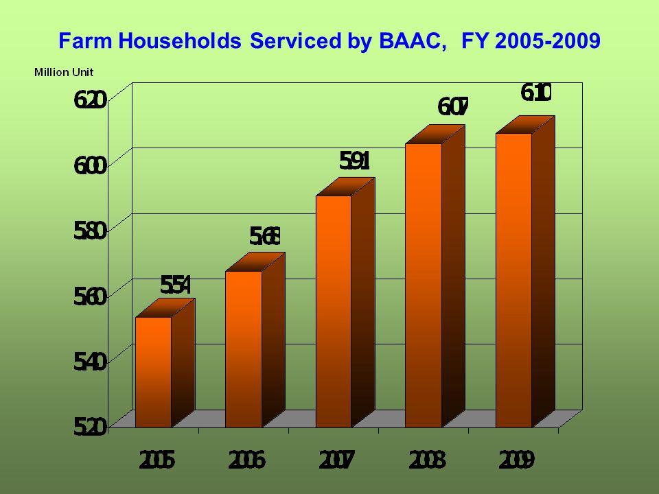 Farm Households Serviced by BAAC, FY 2005-2009