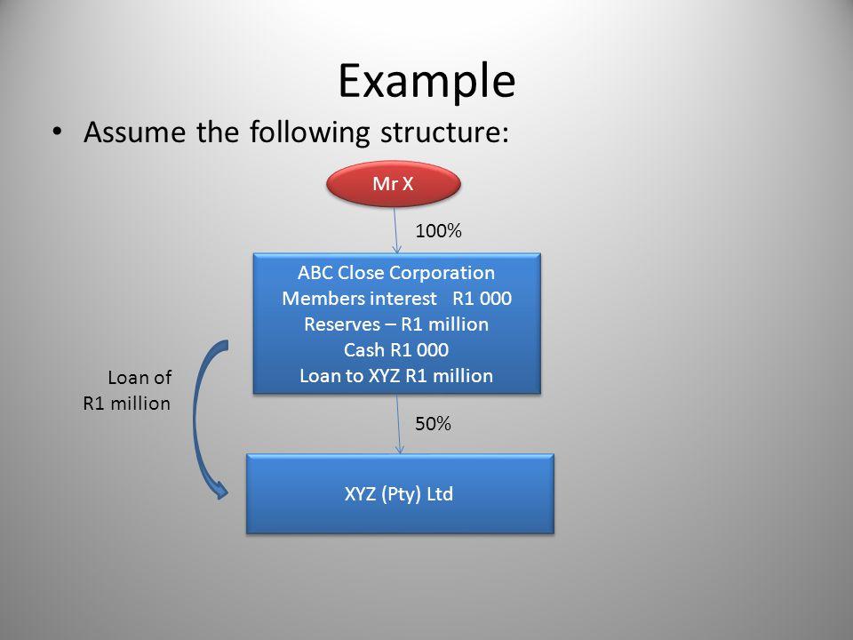 Example Assume the following structure: Mr X ABC Close Corporation Members interestR1 000 Reserves – R1 million Cash R1 000 Loan to XYZ R1 million ABC