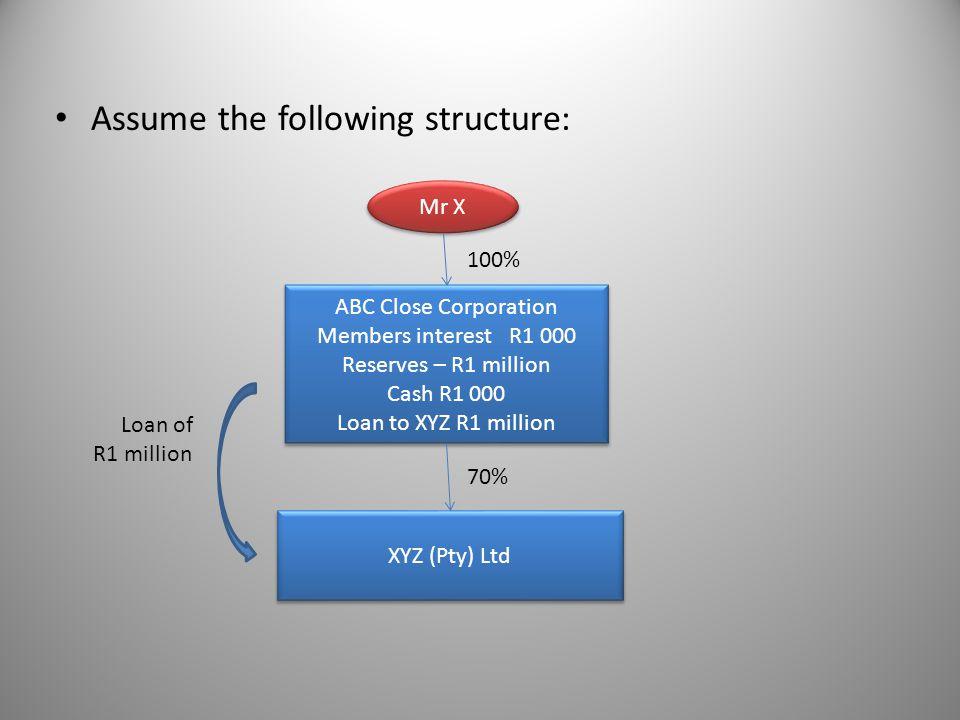 Assume the following structure: Mr X ABC Close Corporation Members interestR1 000 Reserves – R1 million Cash R1 000 Loan to XYZ R1 million ABC Close C