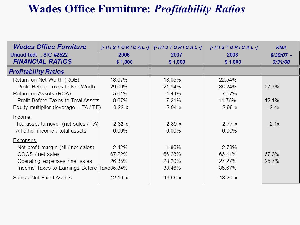Wades Office Furniture: Profitability Ratios