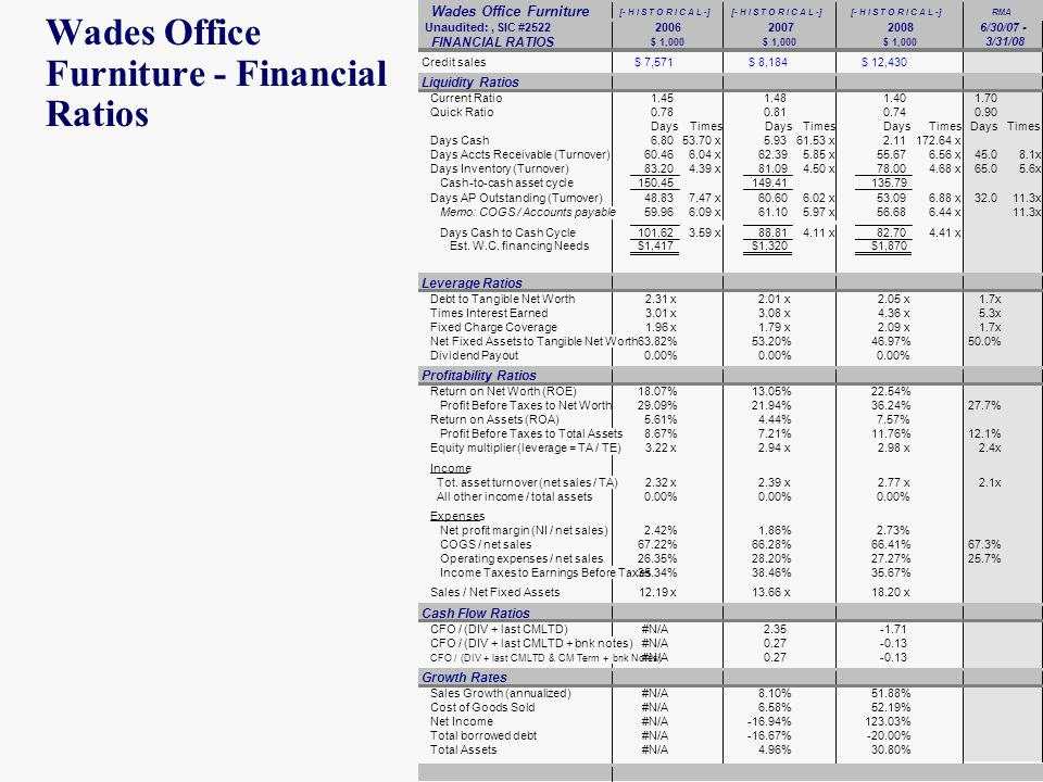 Wades Office Furniture - Financial Ratios