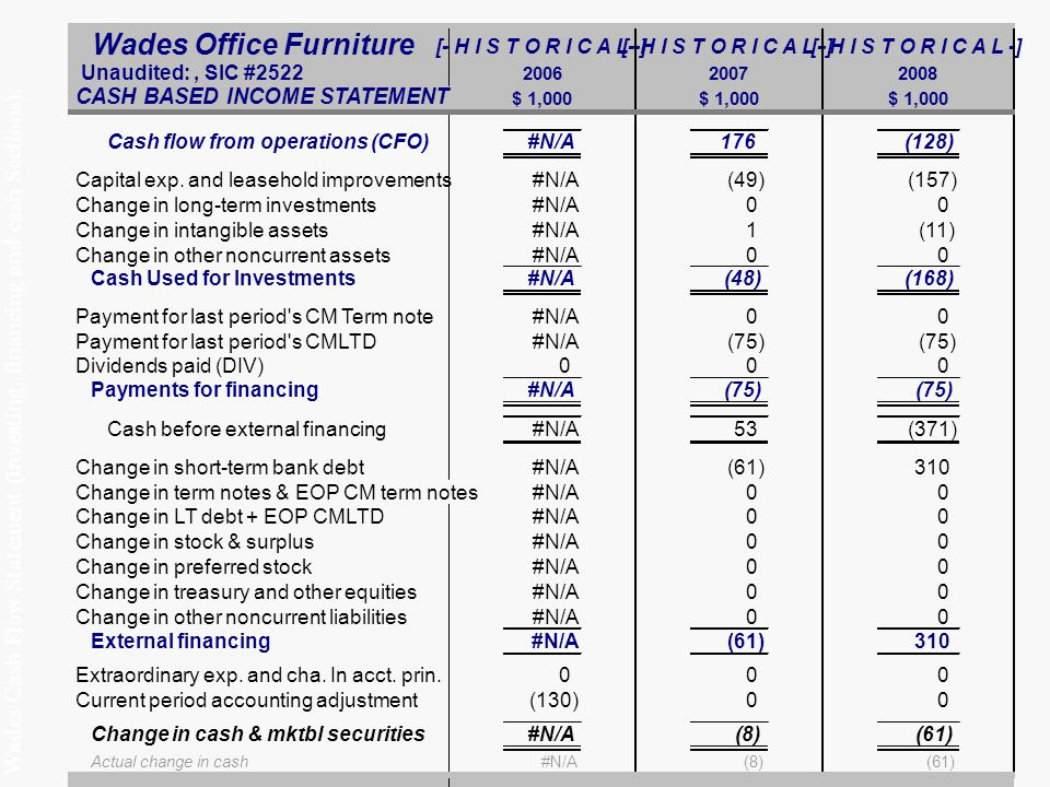 Wades Cash Flow Statement (investing, financing and cash Sections).