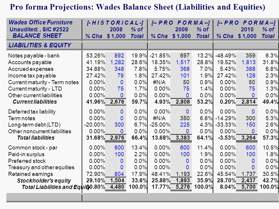 Pro forma Projections: Wades Balance Sheet (Liabilities and Equities)