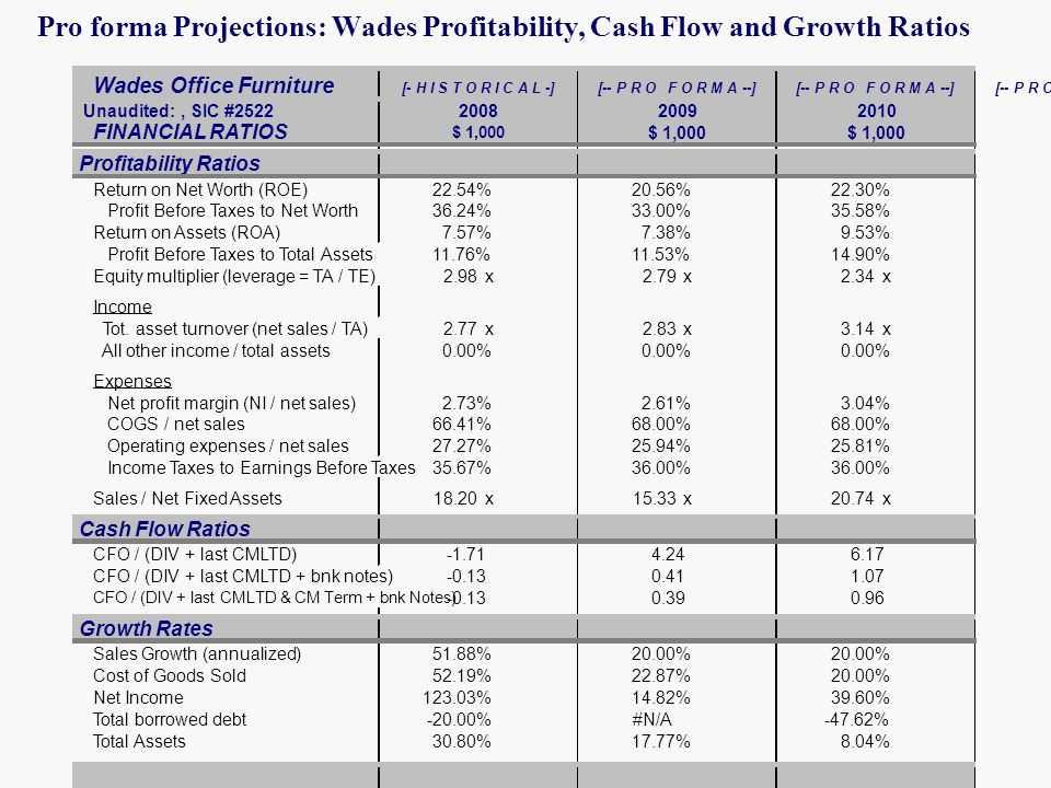 Pro forma Projections: Wades Profitability, Cash Flow and Growth Ratios Wades Office Furniture [- H I S T O R I C A L -][-- P R O F O R M A --] Unaudited:, SIC #2522 FINANCIAL RATIOS Profitability Ratios Return on Net Worth (ROE)22.54%20.56%22.30% Profit Before Taxes to Net Worth36.24%33.00%35.58% Return on Assets (ROA)7.57%7.38%9.53% Profit Before Taxes to Total Assets11.76%11.53%14.90% Equity multiplier (leverage = TA / TE)2.98x2.79x2.34x Income Tot.