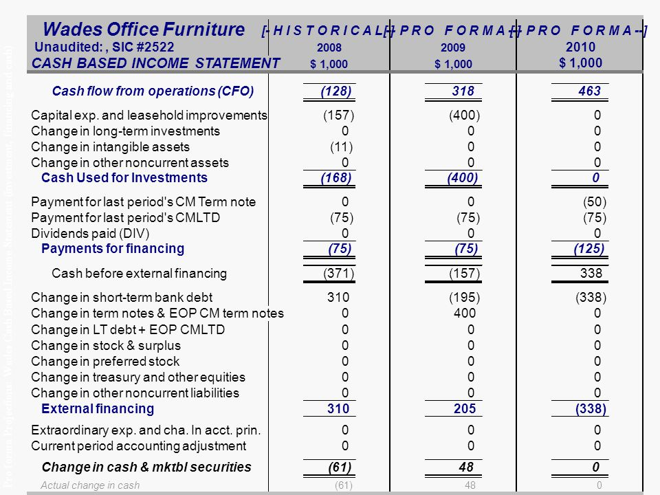 Pro forma Projections: Wades Cash Based Income Statement (investment, financing and cash) Wades Office Furniture Unaudited:, SIC #2522 20082009 2010 CASH BASED INCOME STATEMENT $ 1,000 Cash flow from operations (CFO)(128)318463 Capital exp.