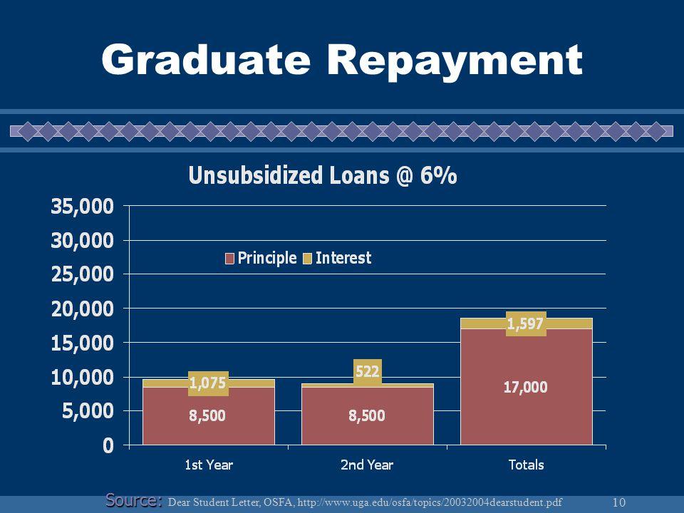 10 Graduate Repayment Source: Source: Dear Student Letter, OSFA, http://www.uga.edu/osfa/topics/20032004dearstudent.pdf