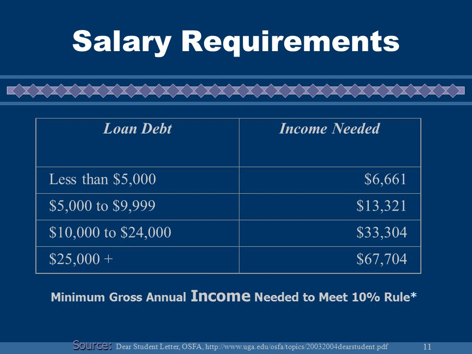 11 Salary Requirements Minimum Gross Annual Income Needed to Meet 10% Rule* Loan DebtIncome Needed Less than $5,000$6,661 $5,000 to $9,999$13,321 $10,000 to $24,000$33,304 $25,000 +$67,704 Source: Source: Dear Student Letter, OSFA, http://www.uga.edu/osfa/topics/20032004dearstudent.pdf