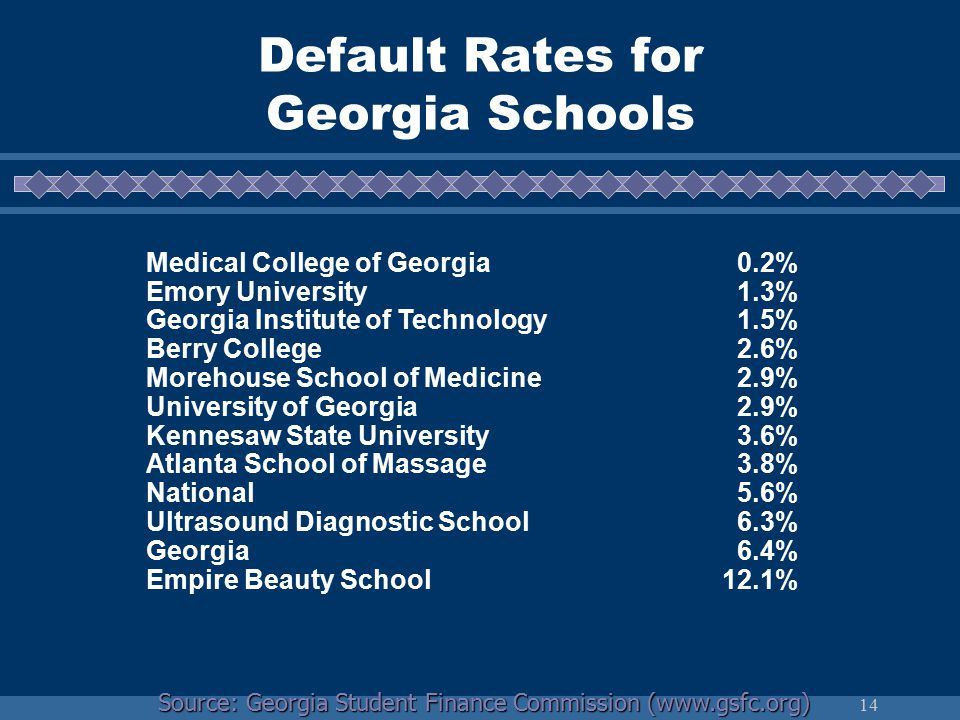 14 Default Rates for Georgia Schools Medical College of Georgia 0.2% Emory University 1.3% Georgia Institute of Technology 1.5% Berry College 2.6% Morehouse School of Medicine 2.9% University of Georgia 2.9% Kennesaw State University 3.6% Atlanta School of Massage 3.8% National 5.6% Ultrasound Diagnostic School 6.3% Georgia 6.4% Empire Beauty School12.1% Source: Georgia Student Finance Commission (www.gsfc.org)