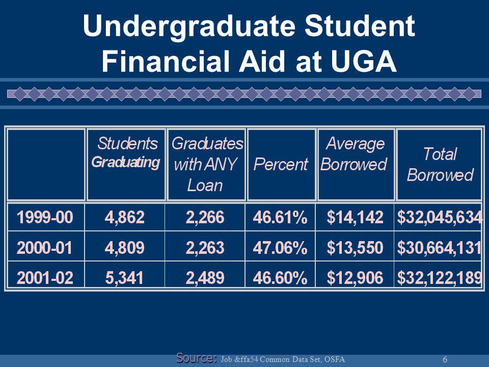 6 Undergraduate Student Financial Aid at UGA Source: Source: Job &ffa54 Common Data Set, OSFA
