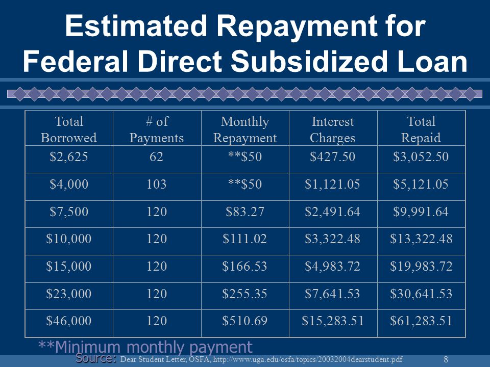 8 Estimated Repayment for Federal Direct Subsidized Loan **Minimum monthly payment Total Borrowed # of Payments Monthly Repayment Interest Charges Total Repaid $2,62562**$50$427.50$3,052.50 $4,000103**$50$1,121.05$5,121.05 $7,500120$83.27$2,491.64$9,991.64 $10,000120$111.02$3,322.48$13,322.48 $15,000120$166.53$4,983.72$19,983.72 $23,000120$255.35$7,641.53$30,641.53 $46,000120$510.69$15,283.51$61,283.51 Source: Source: Dear Student Letter, OSFA, http://www.uga.edu/osfa/topics/20032004dearstudent.pdf