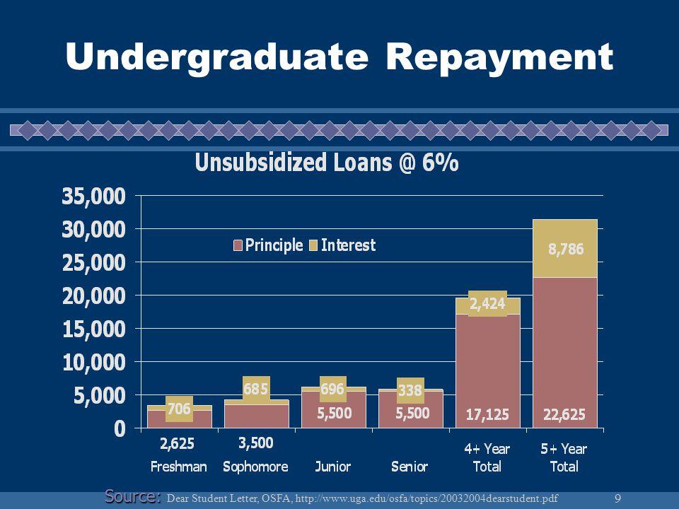 9 Undergraduate Repayment Source: Source: Dear Student Letter, OSFA, http://www.uga.edu/osfa/topics/20032004dearstudent.pdf