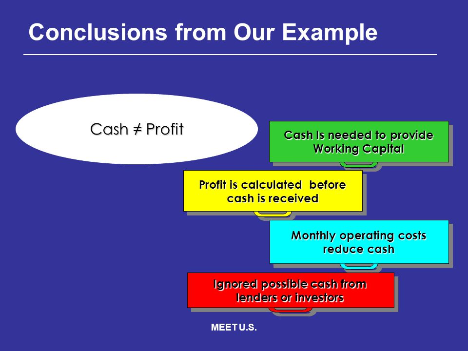 MEET U.S. Cash≠ Profit Cash ≠ Profit Cash Is needed to provide Working Capital Profit is calculated before cash is received Monthly operating costs re
