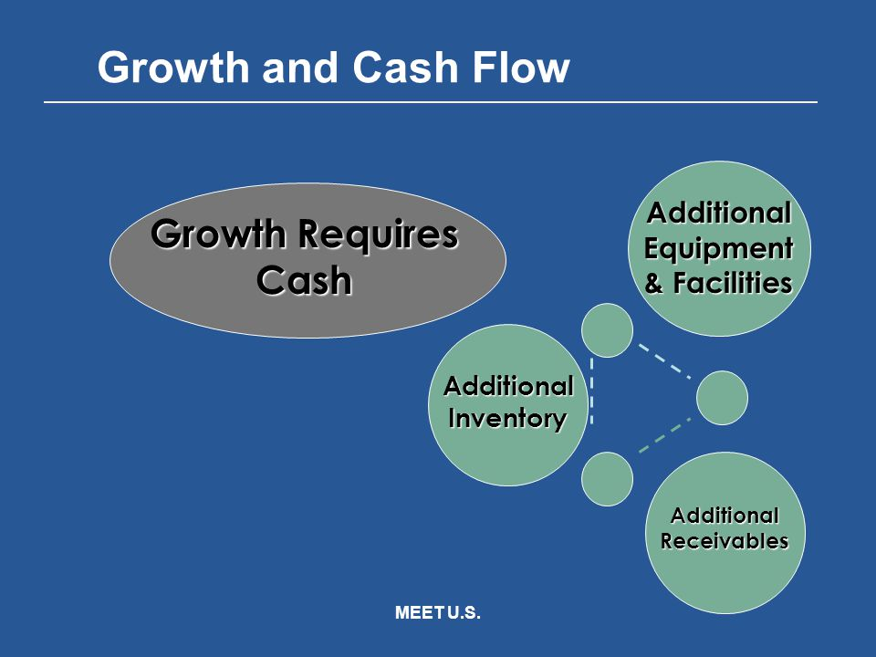 MEET U.S. Growth and Cash Flow Growth Requires Cash Additional Receivables Additional Equipment & Facilities Additional Inventory