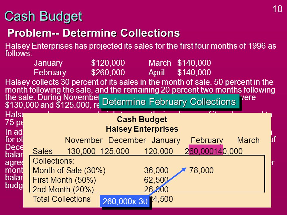 10 Halsey Enterprises has projected its sales for the first four months of 1996 as follows: January$120,000March $140,000 February$260,000April$140,000 Halsey collects 30 percent of its sales in the month of sale, 50 percent in the month following the sale, and the remaining 20 percent two months following the sale.