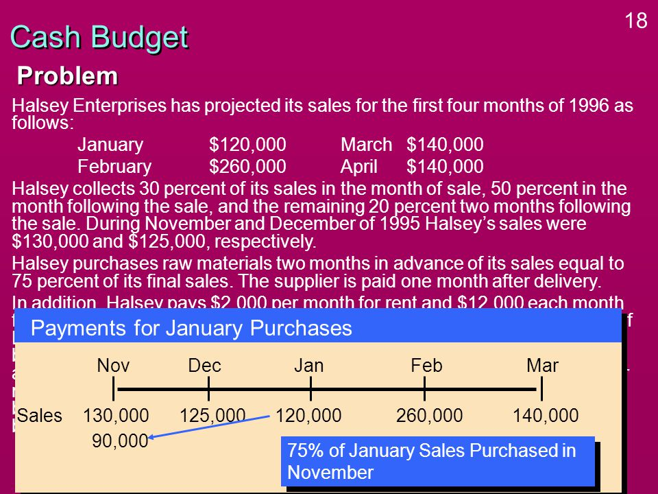 18 Cash Budget Halsey Enterprises has projected its sales for the first four months of 1996 as follows: January$120,000March $140,000 February$260,000April$140,000 Halsey collects 30 percent of its sales in the month of sale, 50 percent in the month following the sale, and the remaining 20 percent two months following the sale.