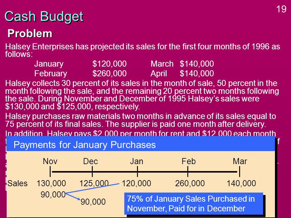 19 Cash Budget Halsey Enterprises has projected its sales for the first four months of 1996 as follows: January$120,000March $140,000 February$260,000April$140,000 Halsey collects 30 percent of its sales in the month of sale, 50 percent in the month following the sale, and the remaining 20 percent two months following the sale.
