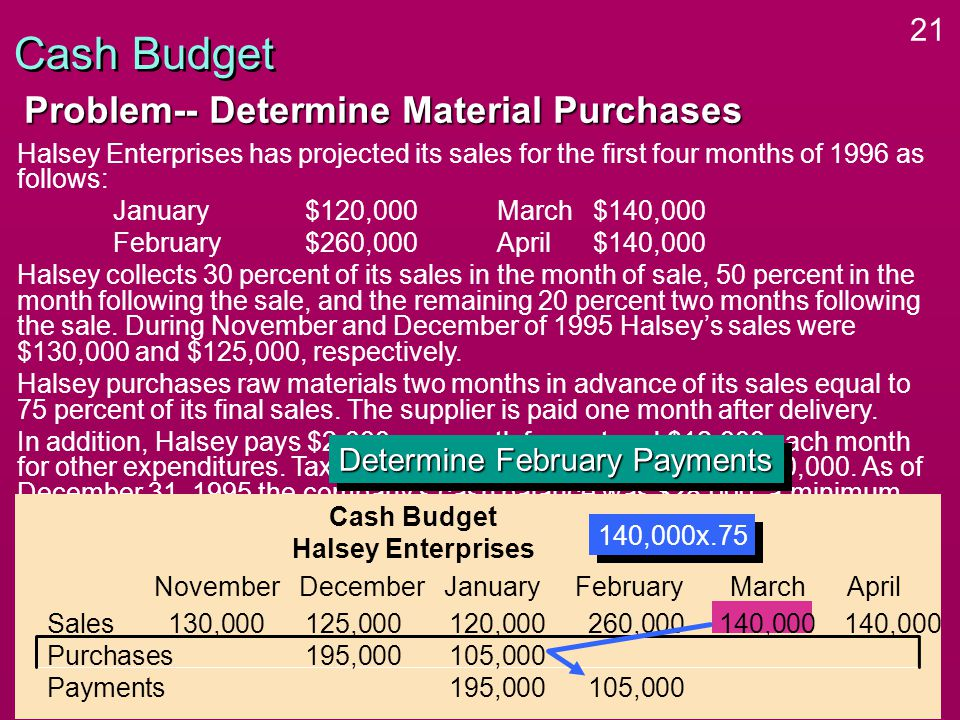 21 Halsey Enterprises has projected its sales for the first four months of 1996 as follows: January$120,000March $140,000 February$260,000April$140,000 Halsey collects 30 percent of its sales in the month of sale, 50 percent in the month following the sale, and the remaining 20 percent two months following the sale.
