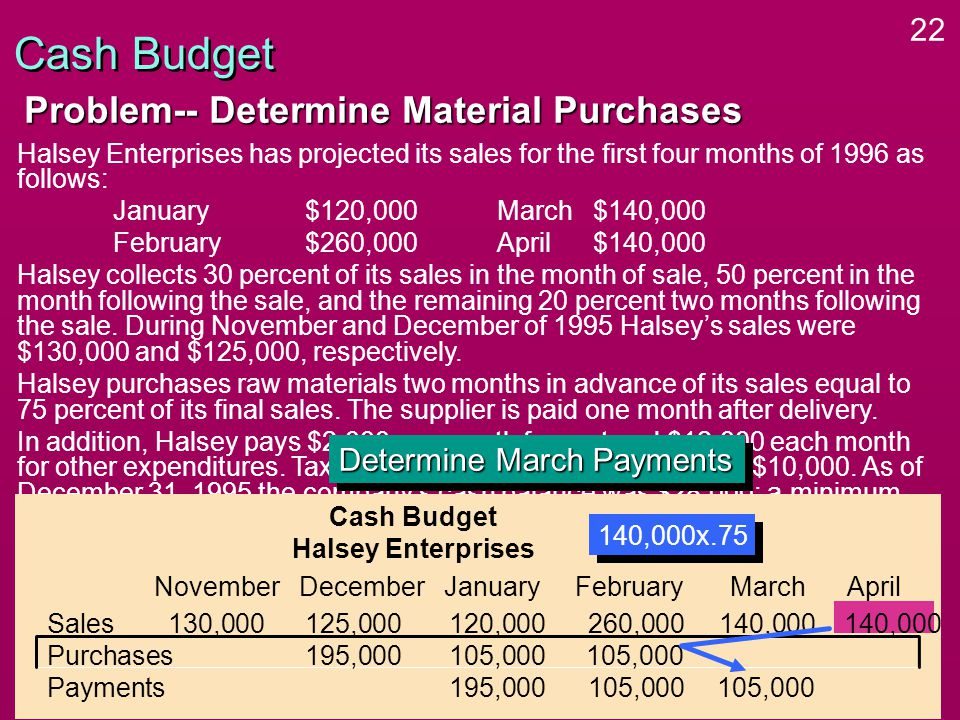 22 Halsey Enterprises has projected its sales for the first four months of 1996 as follows: January$120,000March $140,000 February$260,000April$140,000 Halsey collects 30 percent of its sales in the month of sale, 50 percent in the month following the sale, and the remaining 20 percent two months following the sale.