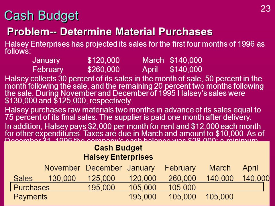 23 Halsey Enterprises has projected its sales for the first four months of 1996 as follows: January$120,000March $140,000 February$260,000April$140,000 Halsey collects 30 percent of its sales in the month of sale, 50 percent in the month following the sale, and the remaining 20 percent two months following the sale.